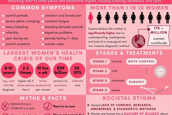 Do I Have Endometriosis? Signs and symptoms